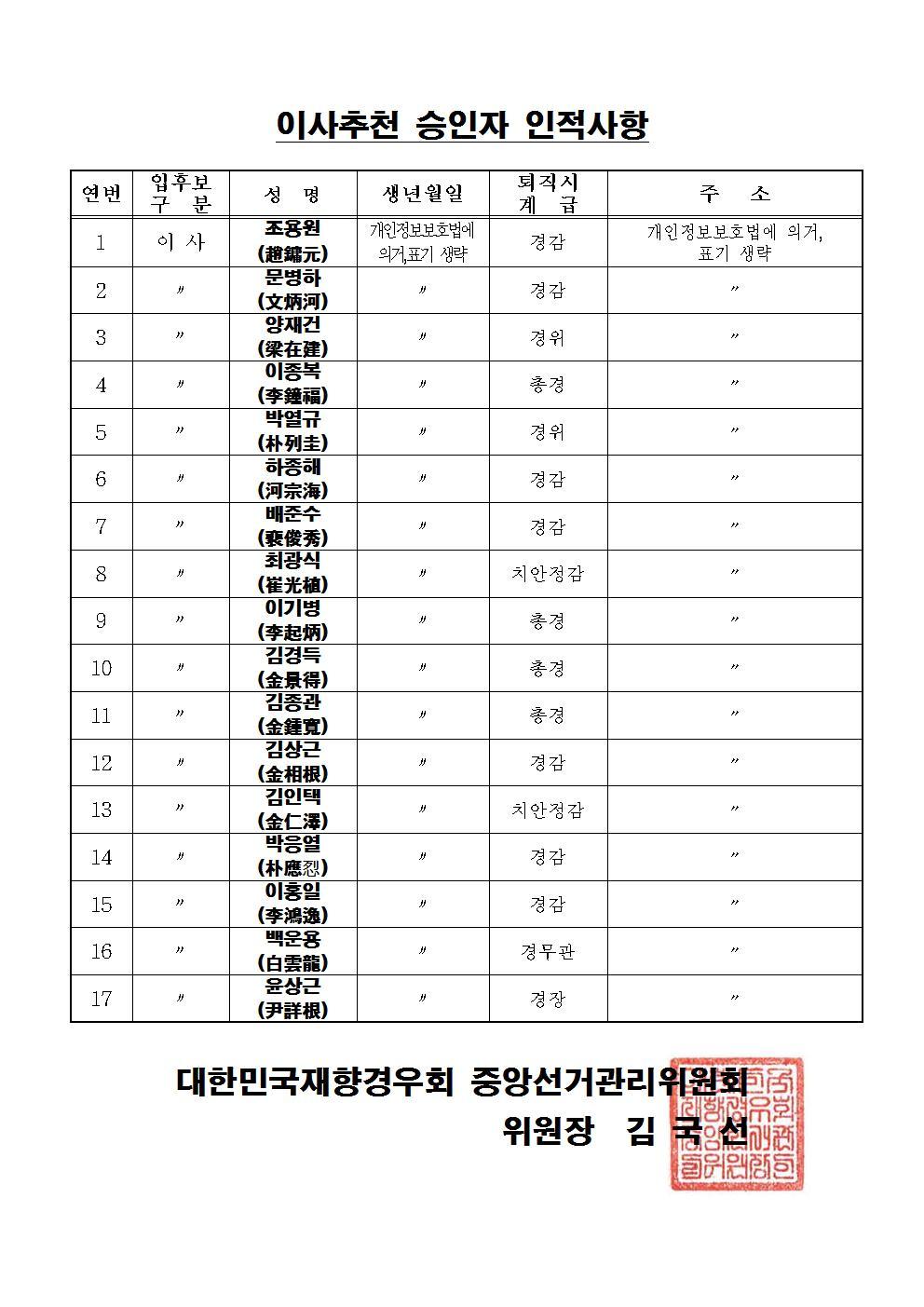 13-1.(시행)부회장당선 및 이사추천인승인 공고003.jpg